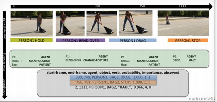 Software de detecție și identificare a mișcărilor