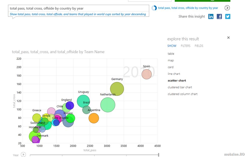Demo Microsoft Power BI: date relevante despre World Cup