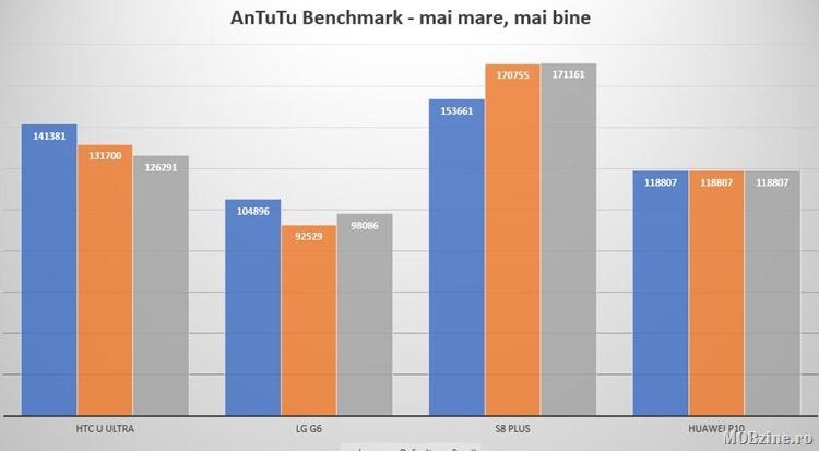 AnTuTu_chart