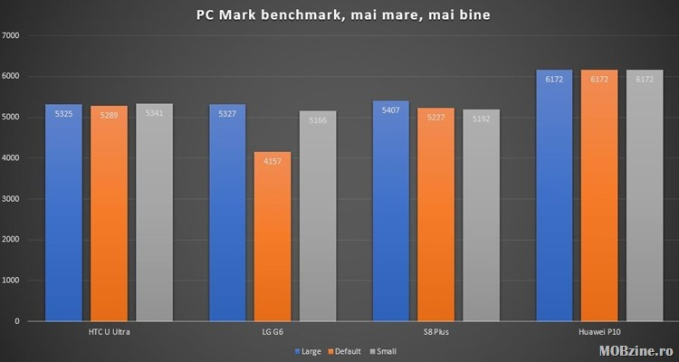 PCMark_chart