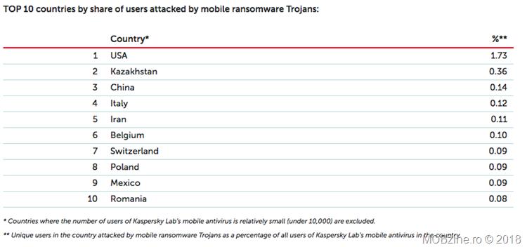 Atacuri dispozitive mobile cu troieni