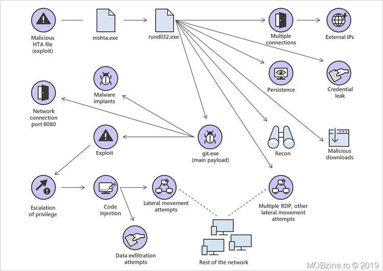 ALPC-zero-day-exploit-attack