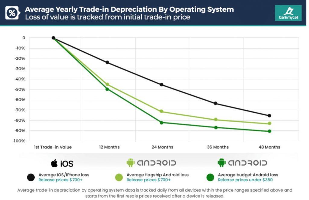 Care e deprecierea unui smartphone? Din păcate pentru utilizatorii de flagship-uri Android (peste 700 USD), deprecierea valorii smartphone-ului într-un an de zile este de 45%, valoare pe care un iPhone o atinge după doi ani!