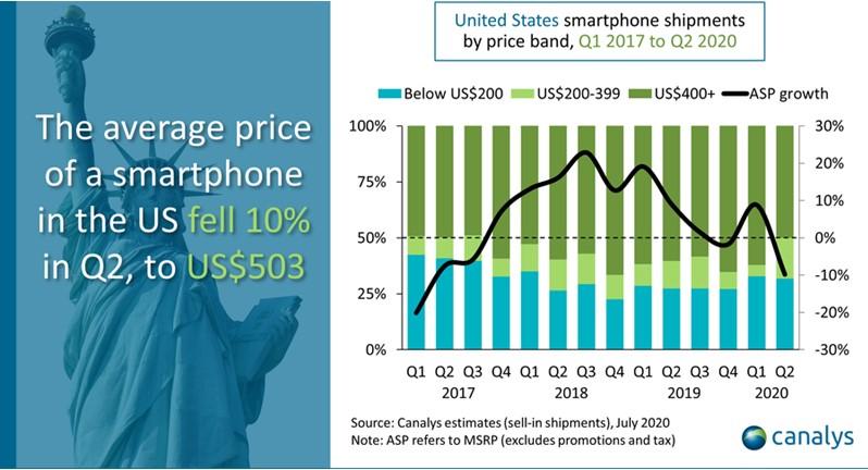 Conform unui studiu Canalys, 70% din smartphone-urile vândute în SUA în Q2 2020 sunt fabricate în China.