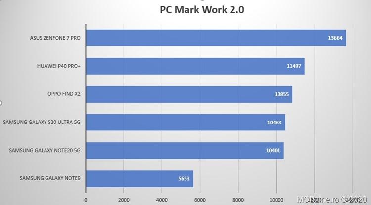 3_PCMark