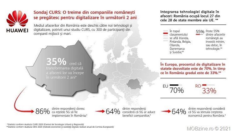 Conform unui sondaj CURS mai mult de o treime (35% mai exact) din firmele din România se pregătesc de digitalizare în următorii doi ani.